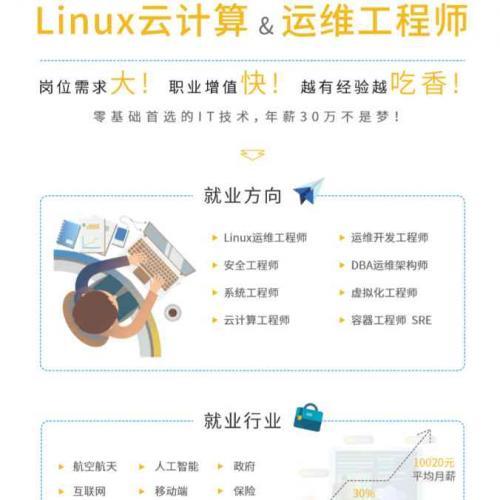 Linux云计算运维技术培训教程 13G