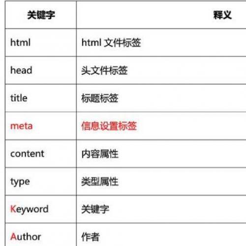 网页编程语言技术常用单词